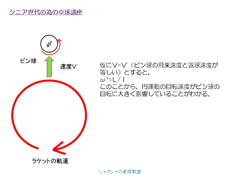 仮にV=V`(ピン球の飛来速度と返球速度が等しい)とすると、 ω²=L/I このことから、円運動の回転速度がピン球の回転に大きく影響していることがわかる。