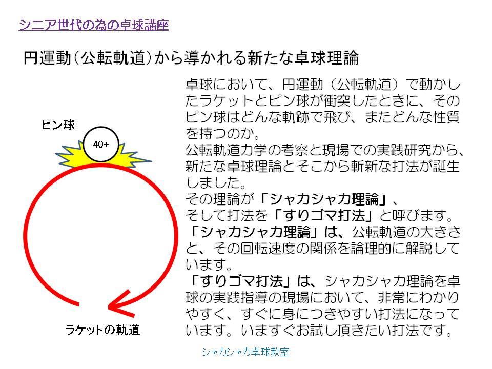 卓球において、円運動(公転軌道)で動かしたラケットとピン球が衝突したときに、そのピン球はどんな軌跡で飛び、またどんな性質を持つのか。 公転軌道力学の考察と現場での実践研究から、新たな卓球理論とそこから斬新な打法が誕生しました。 その理論が「シャカシャカ理論」、 そして打法を「すりゴマ打法」と呼びます。 「シャカシャカ理論」は、公転軌道の大きさと、その回転速度の関係を論理的に解説しています。 「すりゴマ打法」は、シャカシャカ理論を卓球の実践指導の現場において、非常にわかりやすく、すぐに身につきやすい打法になっています。いますぐお試し頂きたい打法です。