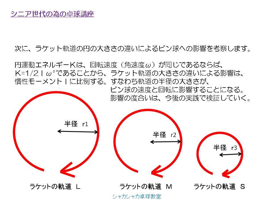 次に、ラケット軌道の円の大きさの違いによるピン球への影響を考察します。 円運動エネルギーKは、回転速度(角速度ω)が同じであるならば、 K=1/2Iω²であることから、ラケット軌道の大きさの違いによる影響は、 慣性モーメントIに比例する。すなわち軌道の半径の大きさが、ピン球の速度と回転に影響することになる。 影響の度合いは、今後の実践で検証していく。